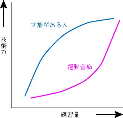 運動音痴は大器晩成を示すグラフ