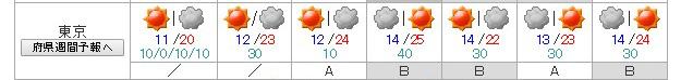 気象庁の週間予報