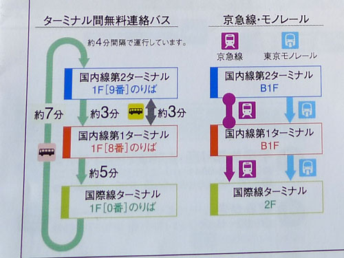 ターミナル間無料連絡バス