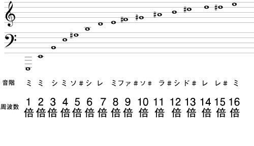 E管の倍音
