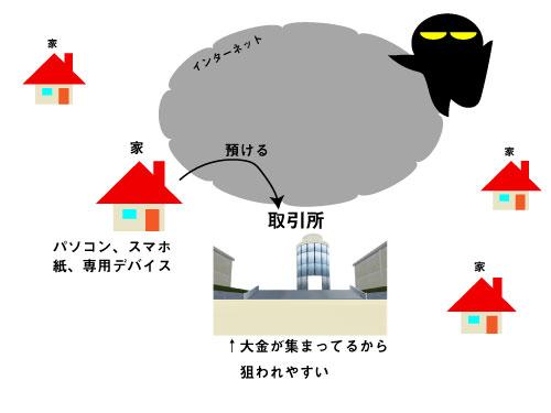 取引所の図