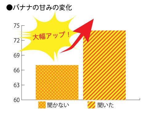 バナナの味の変化のグラフ