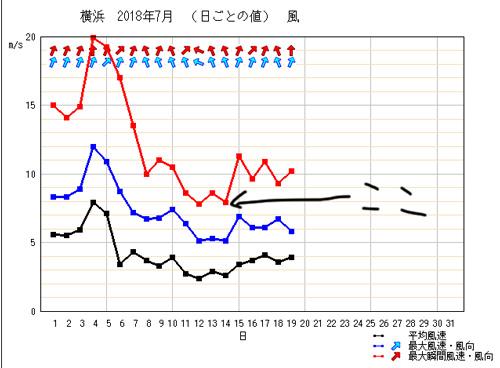 7月14日の風速