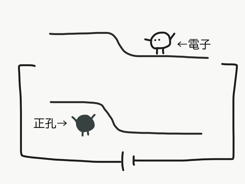 電子ちゃんと正孔ちゃんのエネルギーバンド図