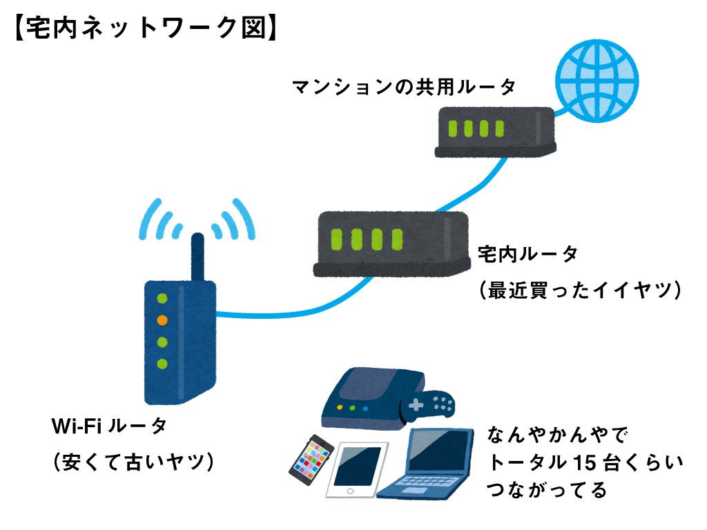 宅内ネットワーク図